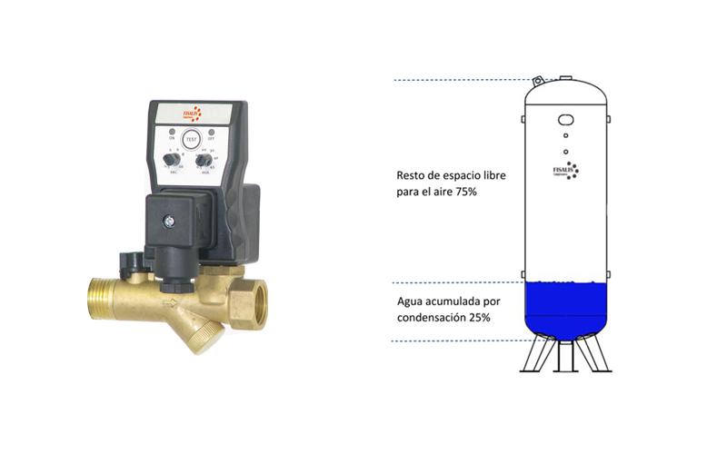 Purgadores electrónicos para extraer los condensados del depósito de un compresor